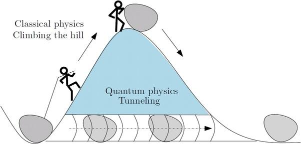 efek terobosan kuantum melewati bukit