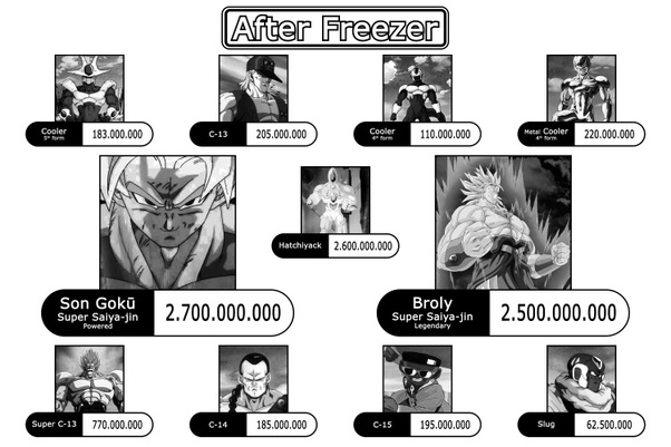 What Are All Of The Dbz Power Levels Quora If you haven't, i'll tell you now, it's impossible. what are all of the dbz power levels