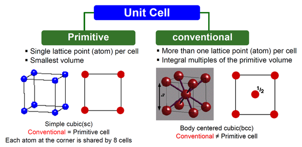 What is the difference between unit cell and primitive cell