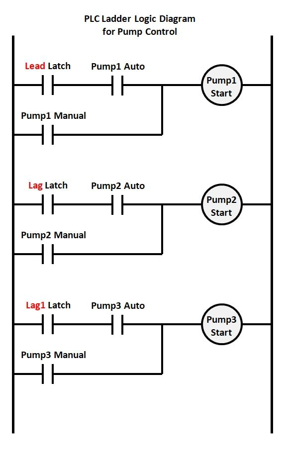 what is industrial application of plc with ladder diagram? quorasimple alternation or rotation logic can be programmed (not shown) so that the \u201clead\u201d pump will advance to pump 2 or 3 and back again, to equalize runtime