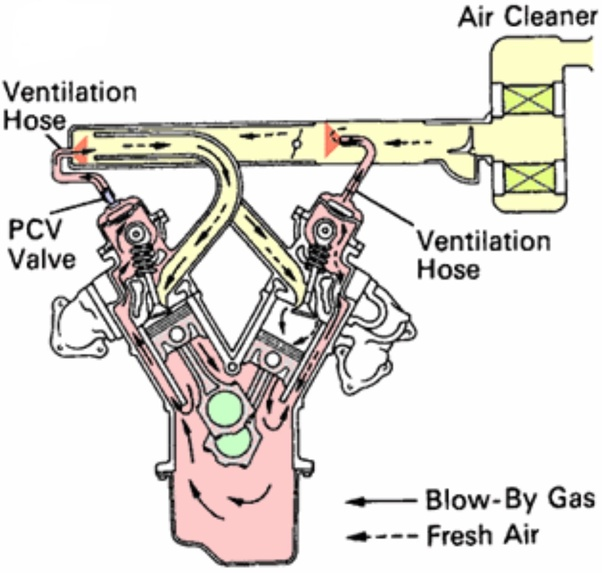Would Pcv Valve Cause A Car To Stall Out When Idling Quora