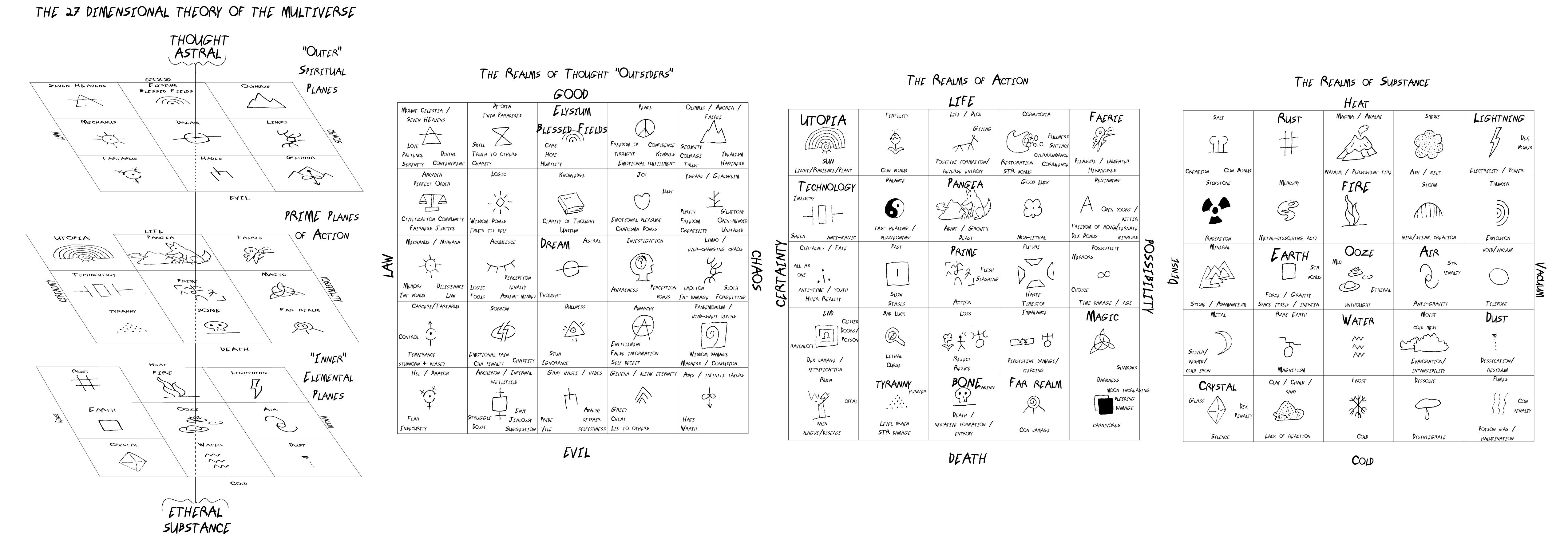 prospettive cosmologiche Schema del Multiverso a 27 Dimensioni - by Arthur Pearson www.quora.com © dell'autore
