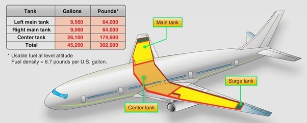 Where Are The Fuel Tanks On Boeing 777 Quora