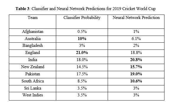 Football predictions week 10 datafortress us