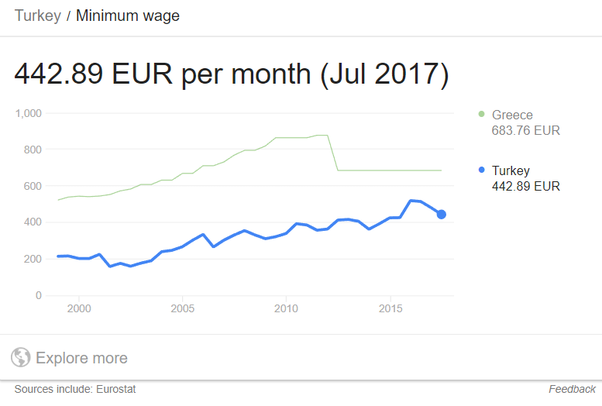 How can Turkey afford to raise the minimum wage to more than double