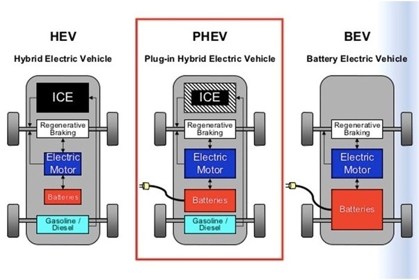 What Is The Difference Between A Mild Hybrid Strong Hybrid Plug In Hybrid And A Fully Electric Car likewise 20 likewise Watch in addition 20161211 Ciez as well PowerTrain. on car battery diagram