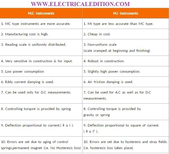 If MI is used for both AC and DC measurements, then why do we use MC ...