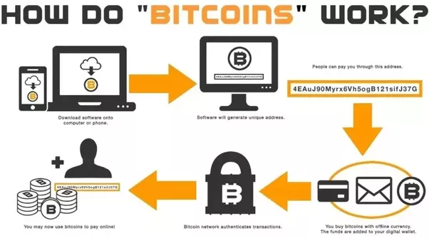 How does mining for cryptocurrencies work
