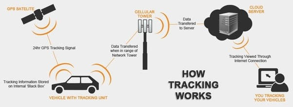 How Does Gps Tracking Work Quora