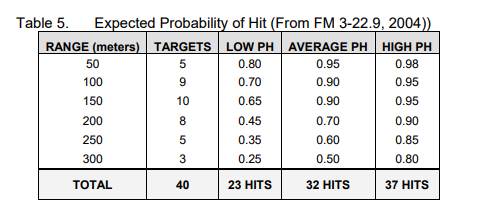 this is an extract according to fm 3220 2004 which substantiates my position the average probability of hit with a m16m4 is 50 at 300m