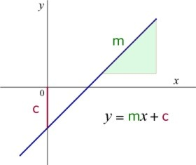 understanding the concept behind the equation y mx c Understanding the linear function concept is remarkably complex and slope is the m in the equation y = mx but also the reasoning behind those.