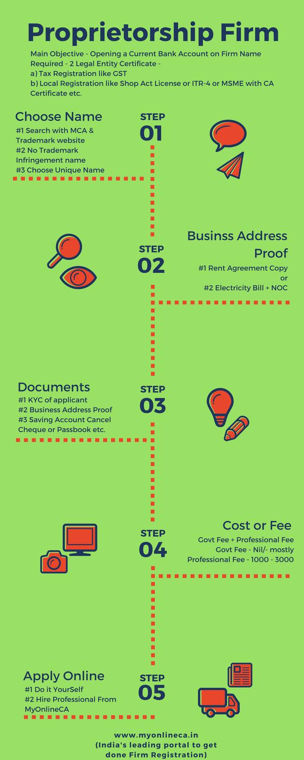 How to register a proprietorship firm in Gujarat - Quora