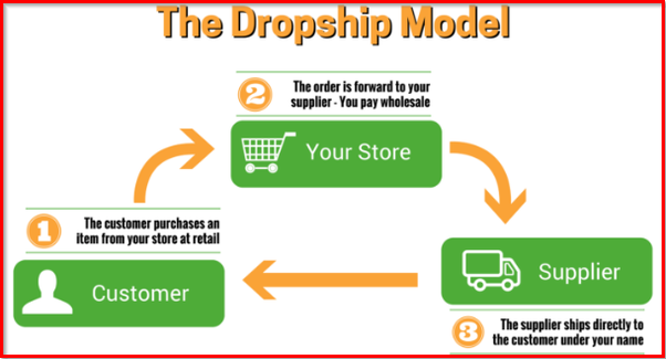 Are You Looking To Start A Dropship Business Online And Start Selling Your Products On Amazon Ebay Or Your Personal Online Store