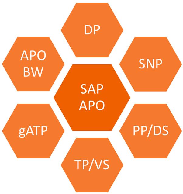 What is SAP SCM? - Quora