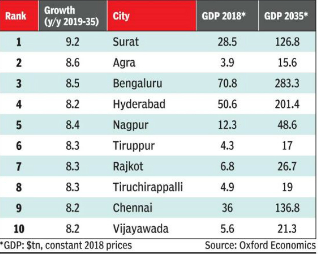 Why is Kolkata's GDP $150 billion dollars,almost double the