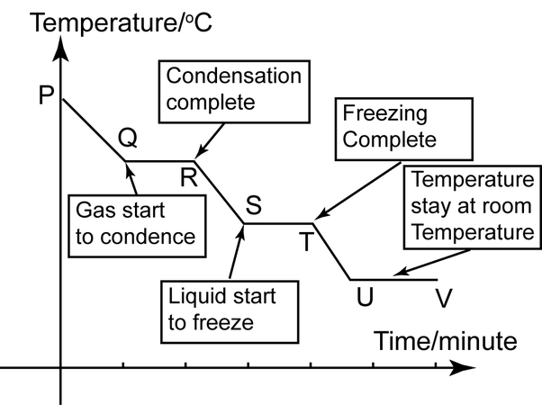 How To Interpret A Cooling Curve Graph Quora