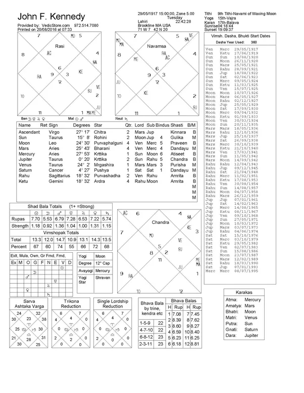 what is a birthchart