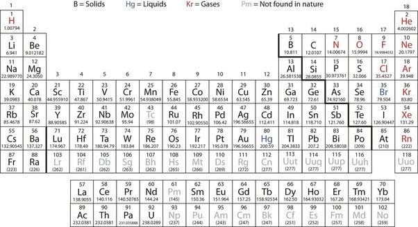 the choice of symbols used to denote projected estimated approximated atomic weights is not always a square bracket - Periodic Table Without Atomic Number