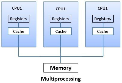 What are the uses of multithreading and multiprocessing in