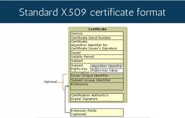 What is a X.509 certificate? - Quora