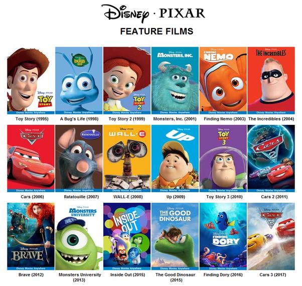 Pixar Filme 2019
