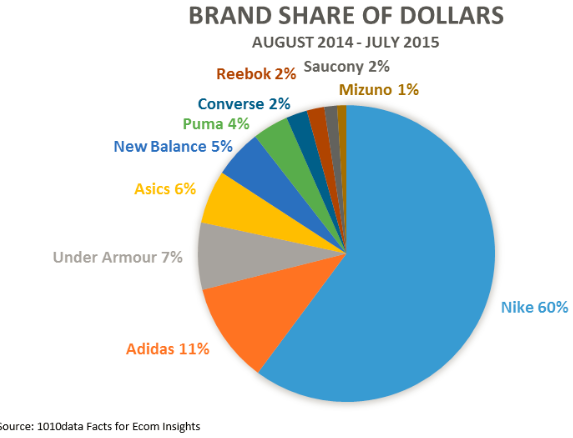 available professional sale info for How did Nike get 60% market share of the sneaker market? - Quora