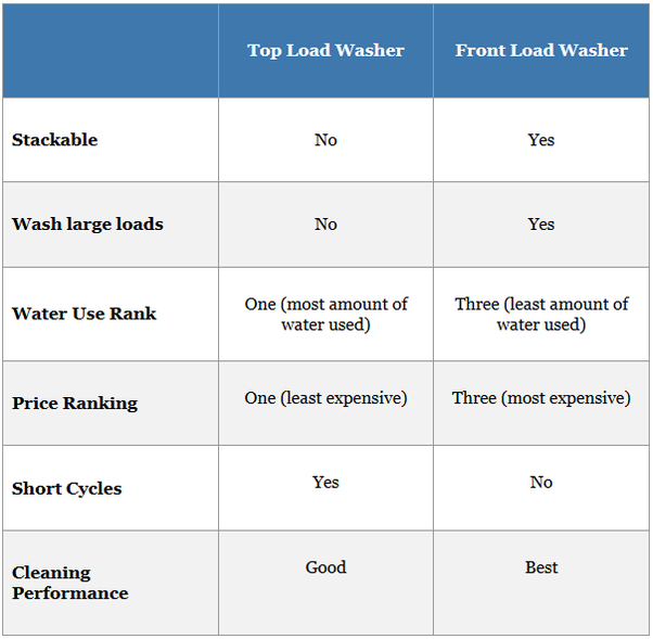 Difference Between Front Load And Top Load Washing Machine >> Which is better? Top loading washing machine or front loading washing machine. - Quora