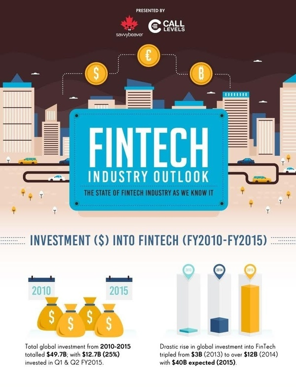how to start fintech start up