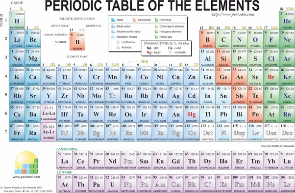 Blue And Pink Are Metals Red Metalloids Green Non