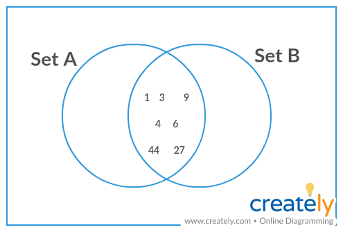 How To Graph Equivalent Sets With A Venn Diagram Quora