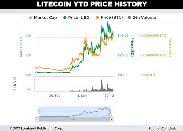 Coinmama vs coinbase chart