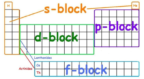 Why D Block Elements Are Called Transitional Elements Quora