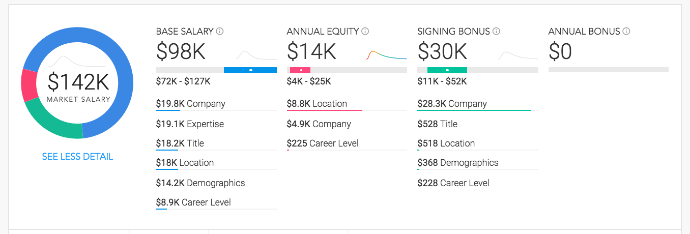 What are first year SDE salaries at Google and Amazon? - Quora
