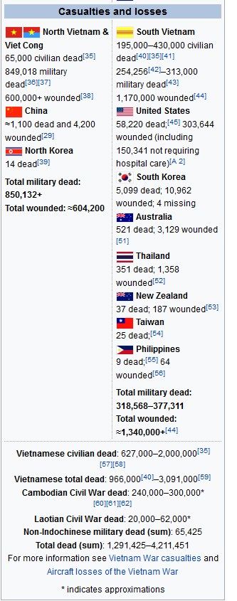 During the Vietnam War, were American or Vietcong casualties greater