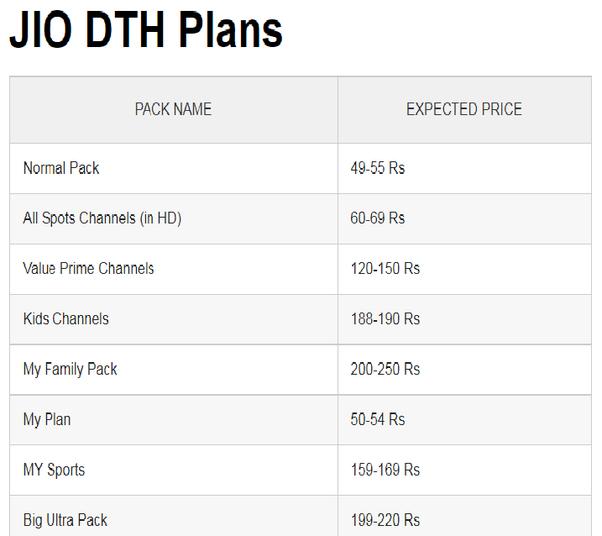 Should I wait for Jio DTH or buy a Tata Sky HD set top box? - Quora