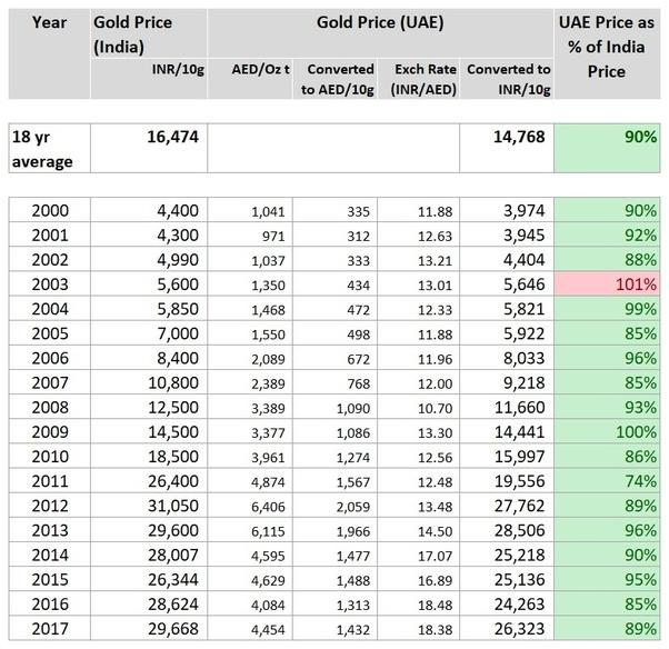 24 carat gold price in dubai duty free