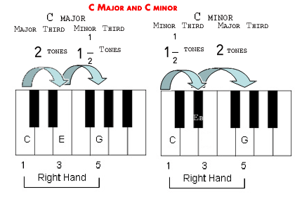 What are the intervals between major and minor chords? - Quora