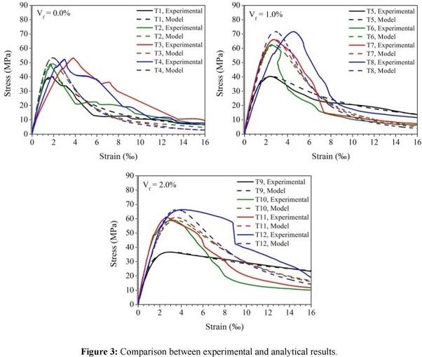 How to model an FRP (fibre composite) material beam in Abaqus - Quora