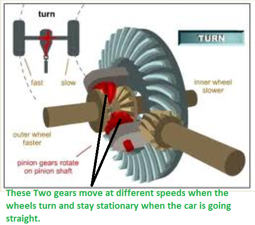 What Is A Differential In Cars?