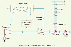 what is the layout of a gas turbine power plant quora rh quora com gas power station diagram natural gas power plant diagram