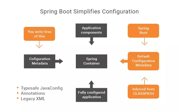 Is it worth learning Spring MVC or Spring Boot in 2017? - Quora