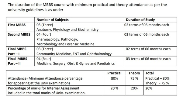 1st Year Of Mbbs In Afmc Is Based On 11 12 Class Syllabus Quora