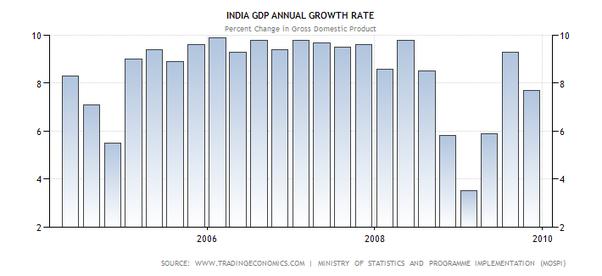 Manmohan Singh UPA Achievements 1