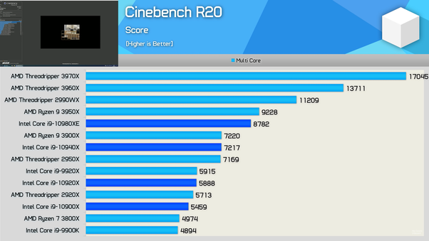 What Are The Differences Between Amd Ryzen 9 3950x Vs Intel Core I9 9980xe Quora