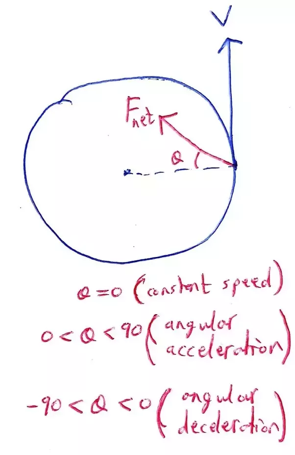 What Is The Direction Of The Net Force That Acts On An Object