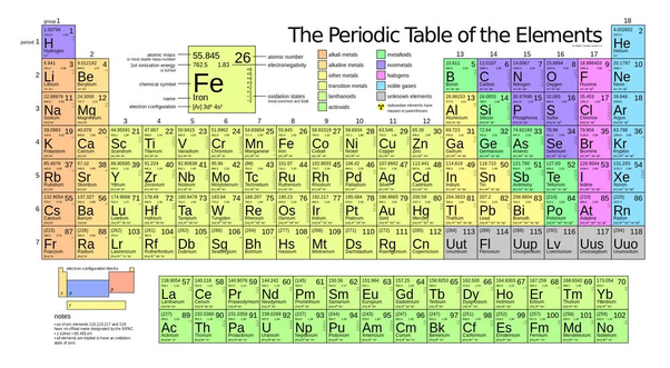 neat isnt but mendeleev who devised the periodic table didnt really know about electrons he died before they were discovered - Periodic Table Of Elements And Their Uses