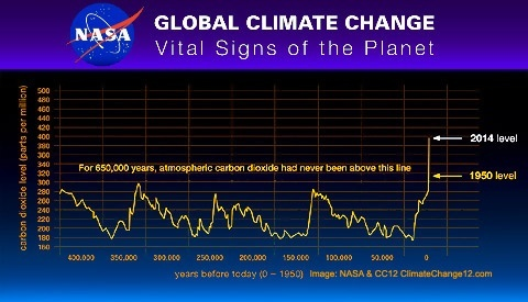 Does the sun andor earth itself play a role in climate change natural cycles superimposed on a linear warming trend can be mistaken for step changes but the underlying warming is caused by the external radiative publicscrutiny Image collections
