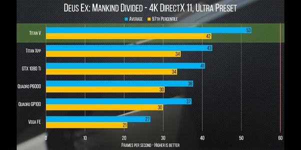 For gaming, which is best, the NVIDIA Titan V or AMD RX Vega 64? - Quora