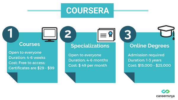 What is the best site for free online courses? - Quora
