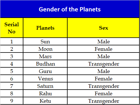 Which is the planet representing homosexuality in Vedic astrology